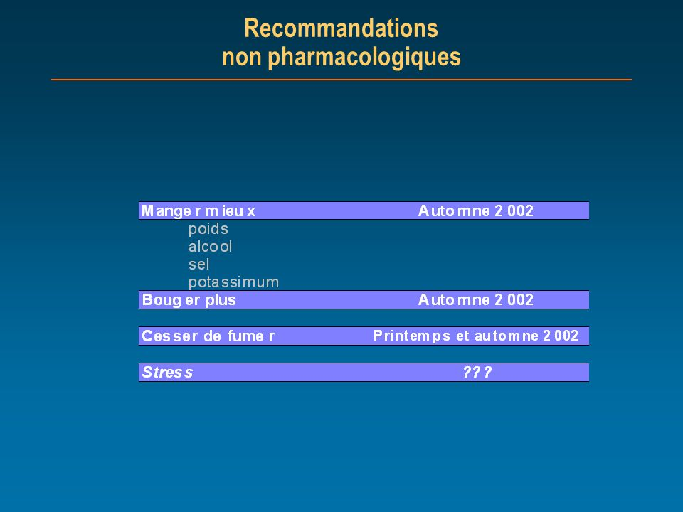 Recommandations non pharmacologiques
