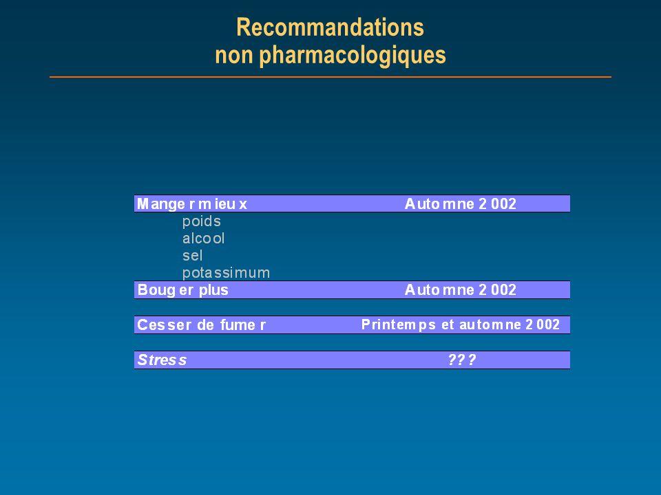Recommandations non pharmacologiques