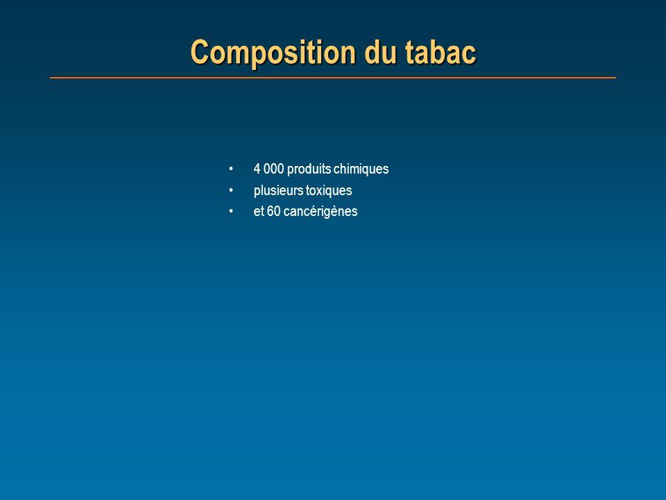 Composition du tabac 4 000 produits chimiques plusieurs toxiques