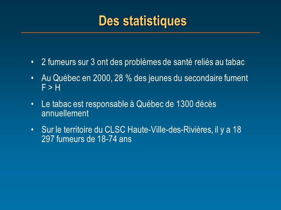 Des statistiques 2 fumeurs sur 3 ont des problèmes de santé reliés au tabac. Au Québec en 2000, 28 % des jeunes du secondaire fument F > H.