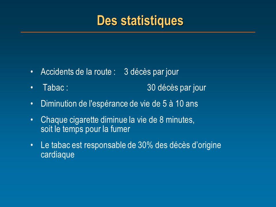 Des statistiques Accidents de la route : 3 décès par jour