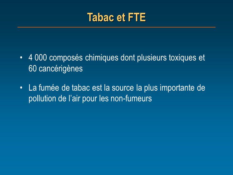 Tabac et FTE 4 000 composés chimiques dont plusieurs toxiques et 60 cancérigènes.