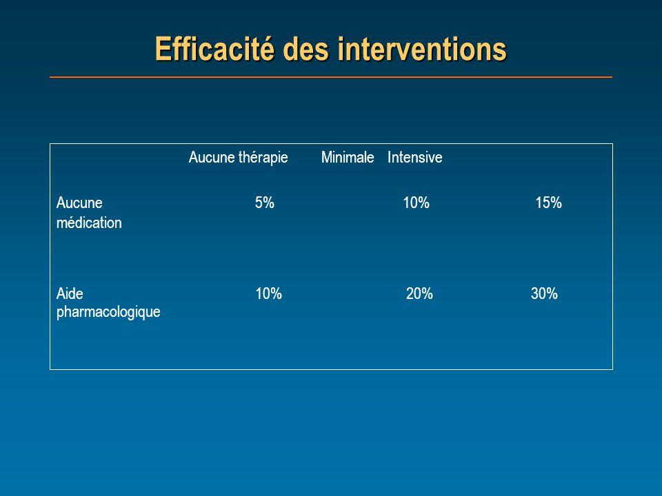 Efficacité des interventions