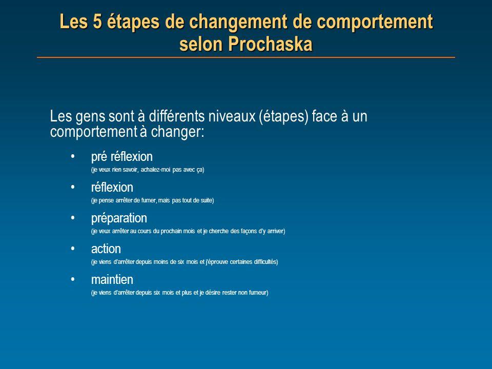 Les 5 étapes de changement de comportement selon Prochaska
