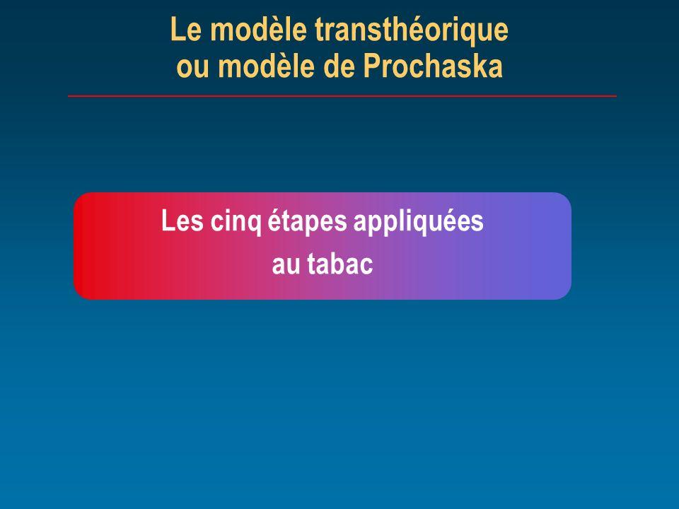 Le modèle transthéorique ou modèle de Prochaska