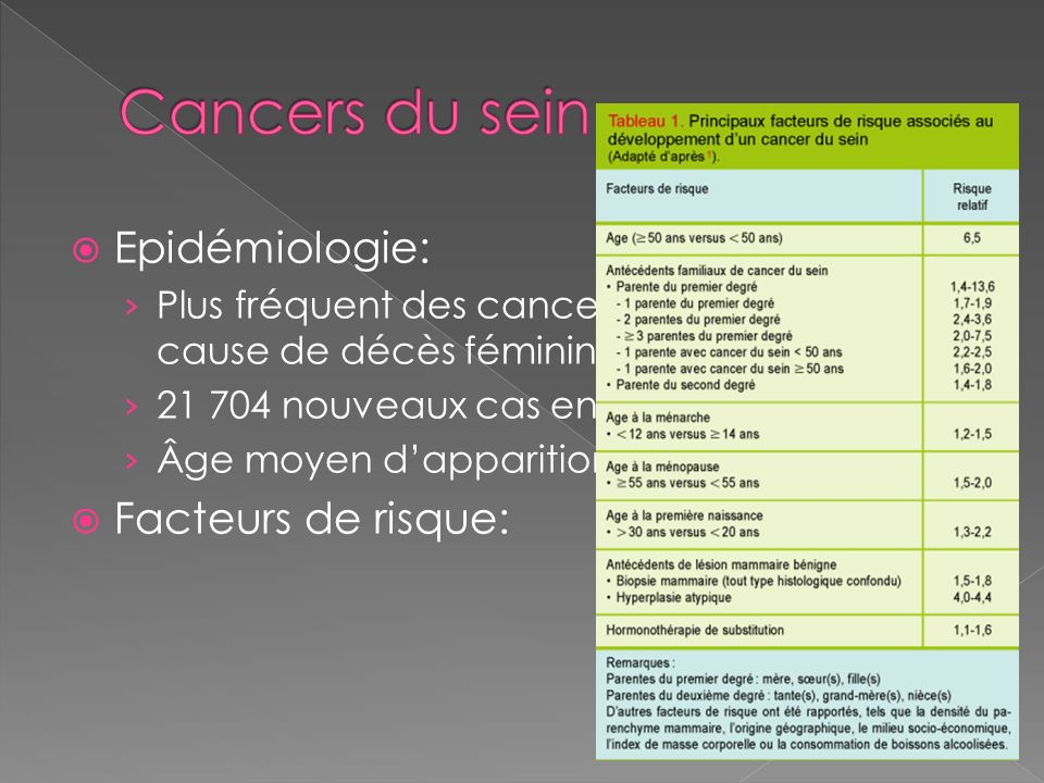 Cancers du sein Epidémiologie: Facteurs de risque:
