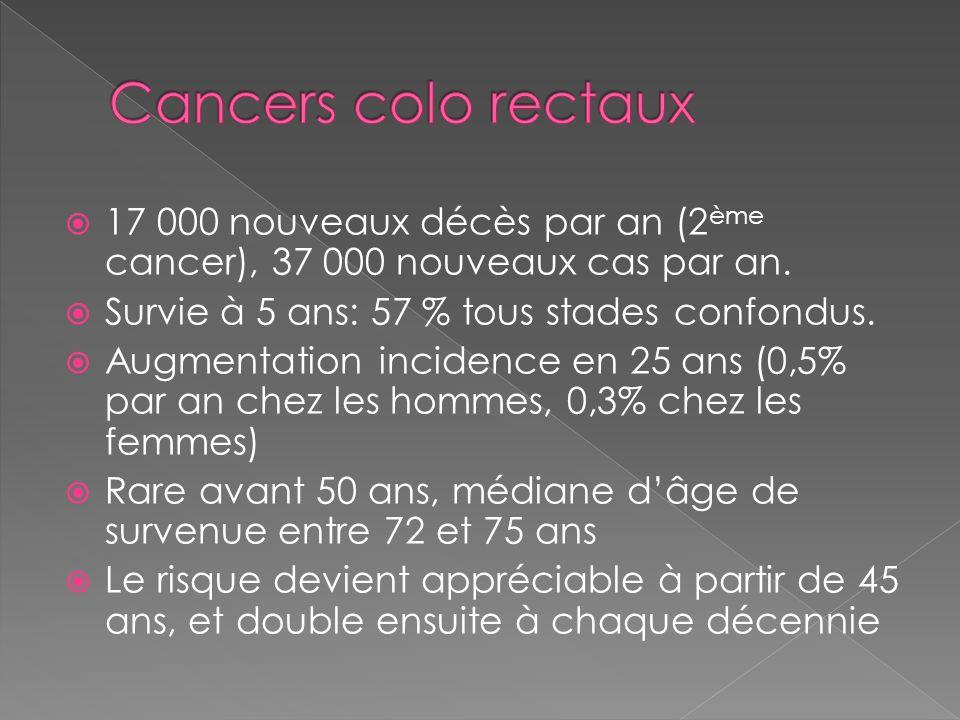 Cancers colo rectaux 17 000 nouveaux décès par an (2ème cancer), 37 000 nouveaux cas par an. Survie à 5 ans: 57 % tous stades confondus.