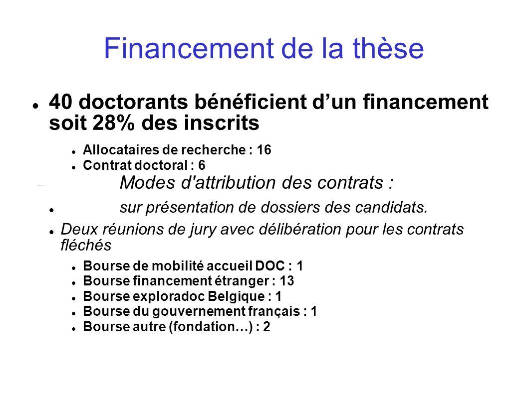 Financement de la thèse