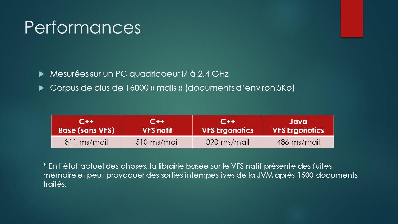 Performances Mesurées sur un PC quadricoeur i7 à 2,4 GHz