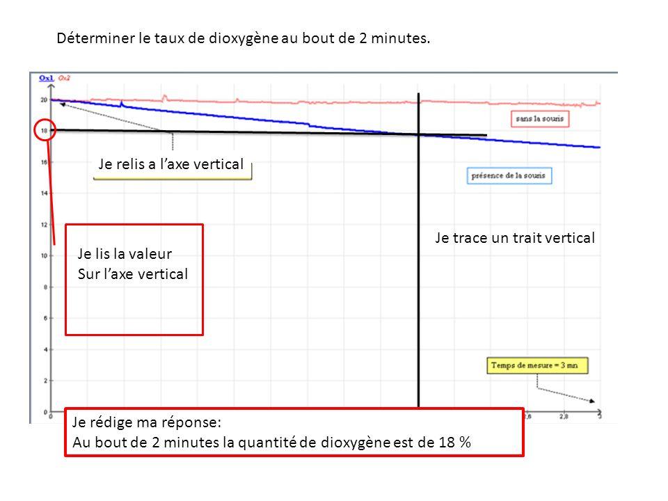 Déterminer le taux de dioxygène au bout de 2 minutes.