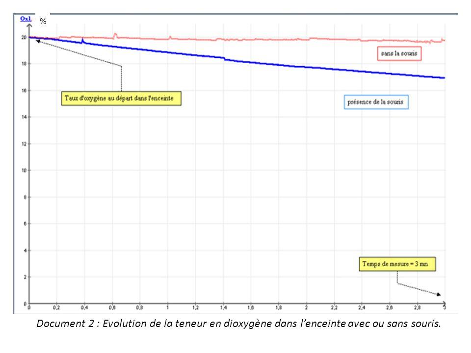% Document 2 : Evolution de la teneur en dioxygène dans l'enceinte avec ou sans souris.