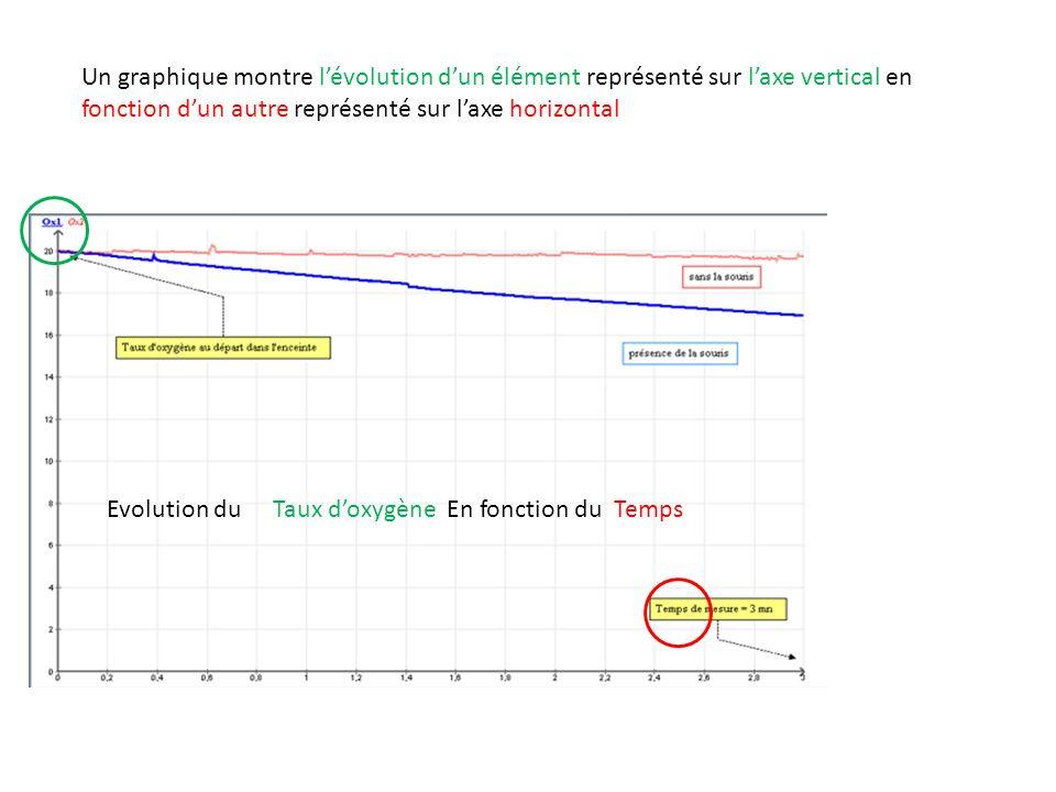 Un graphique montre l'évolution d'un élément représenté sur l'axe vertical en fonction d'un autre représenté sur l'axe horizontal