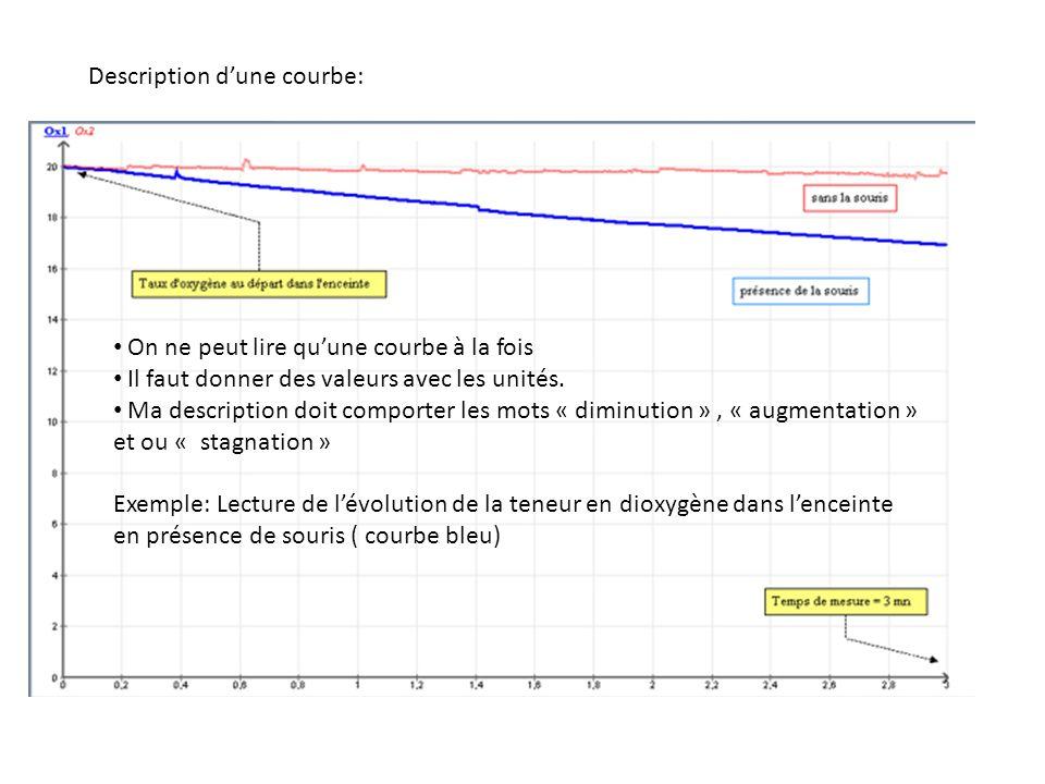 Description d'une courbe: