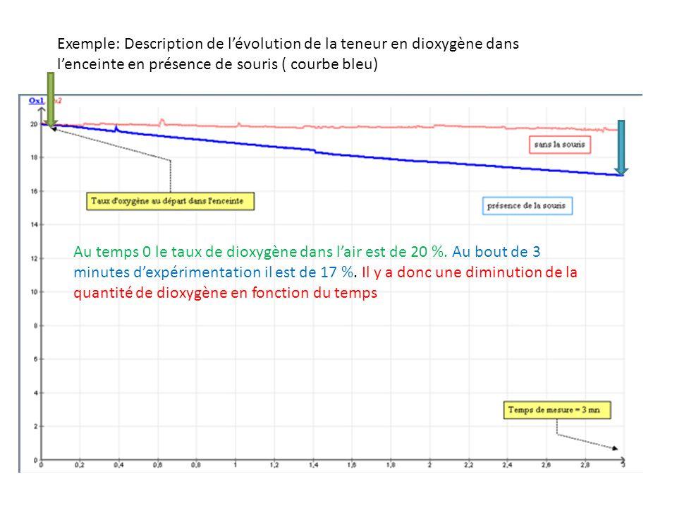 Exemple: Description de l'évolution de la teneur en dioxygène dans l'enceinte en présence de souris ( courbe bleu)