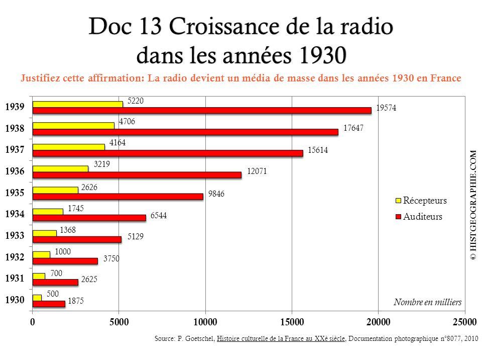 Doc 13 Croissance de la radio dans les années 1930