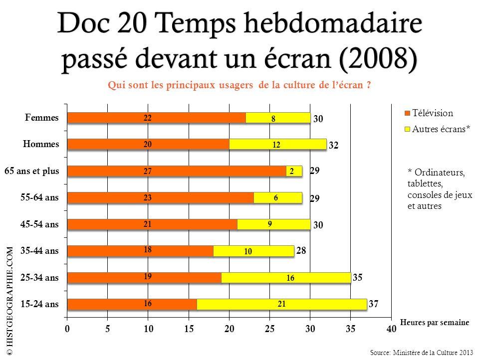Doc 20 Temps hebdomadaire passé devant un écran (2008)