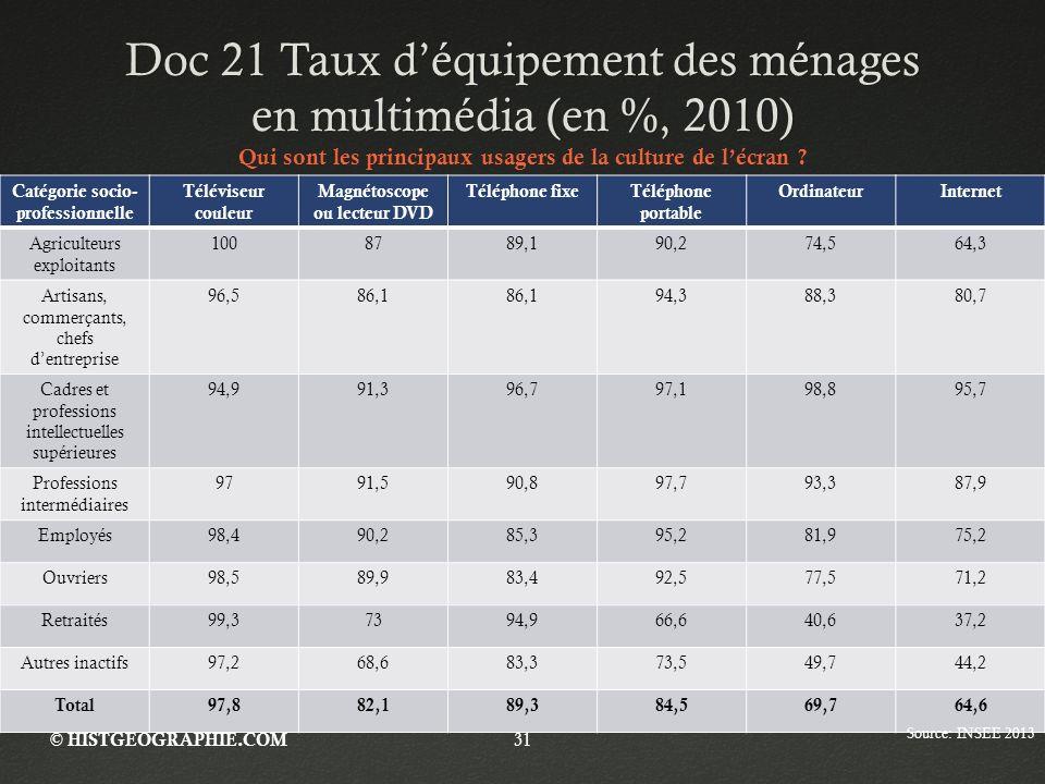 Doc 21 Taux d'équipement des ménages en multimédia (en %, 2010)