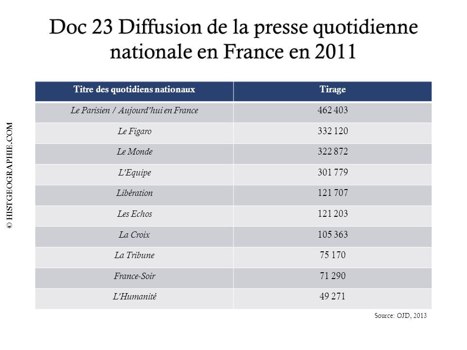 Doc 23 Diffusion de la presse quotidienne nationale en France en 2011