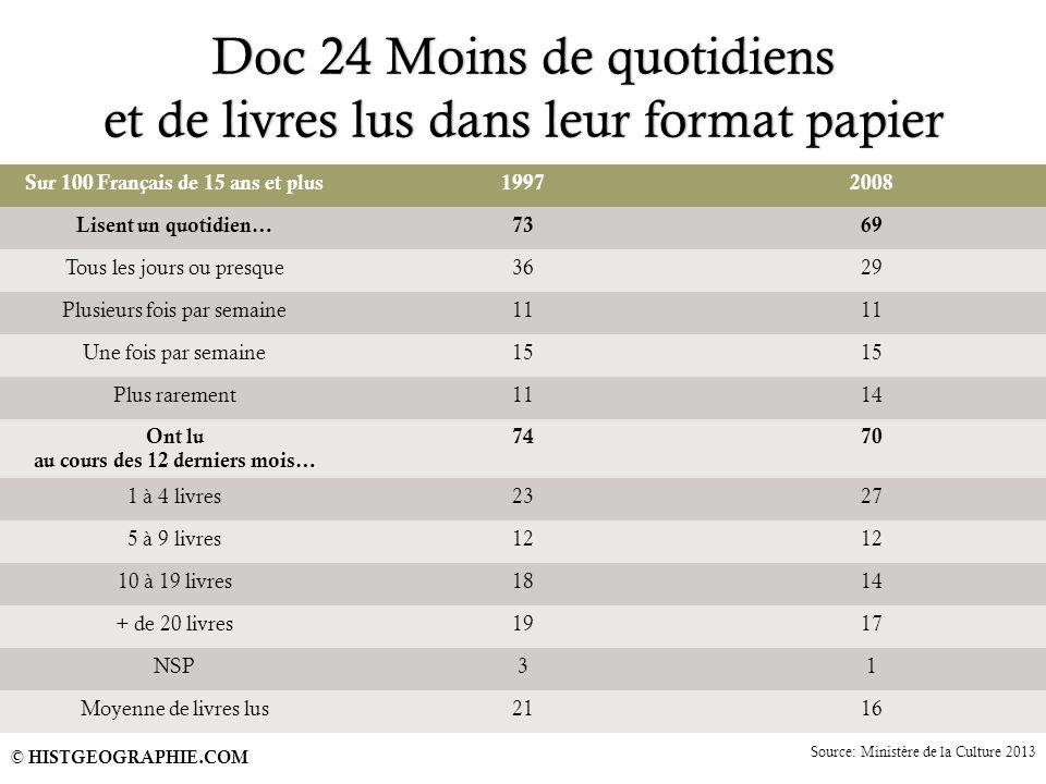 Doc 24 Moins de quotidiens et de livres lus dans leur format papier