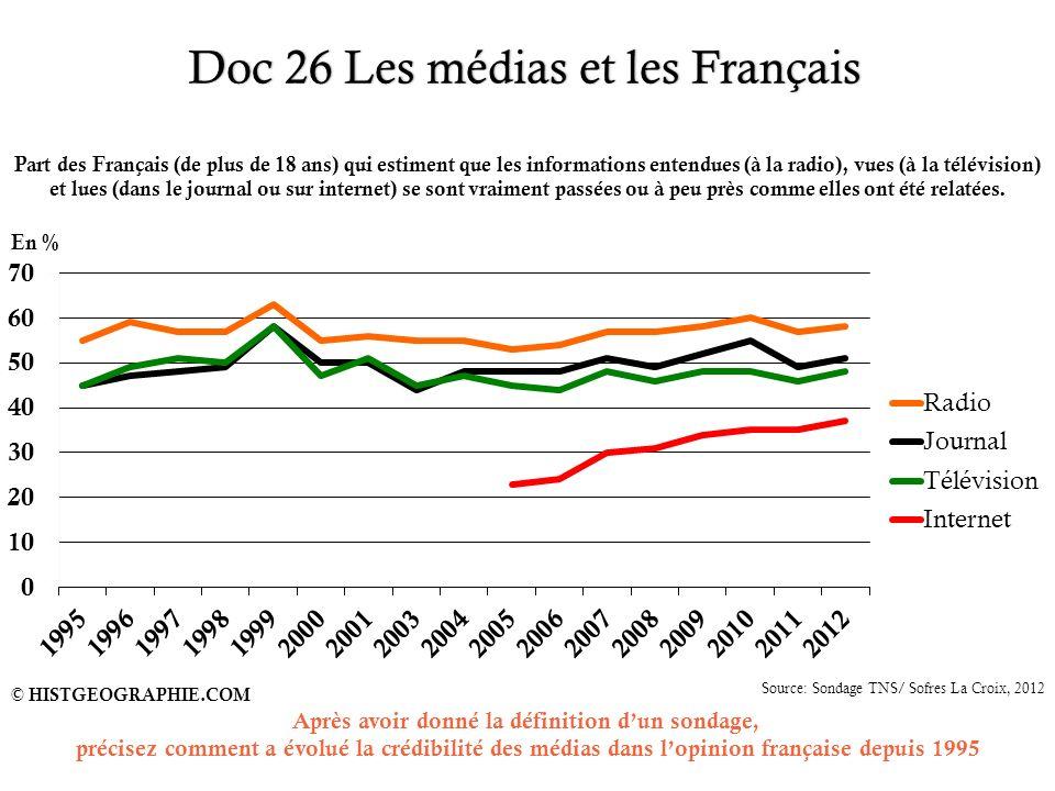 Doc 26 Les médias et les Français