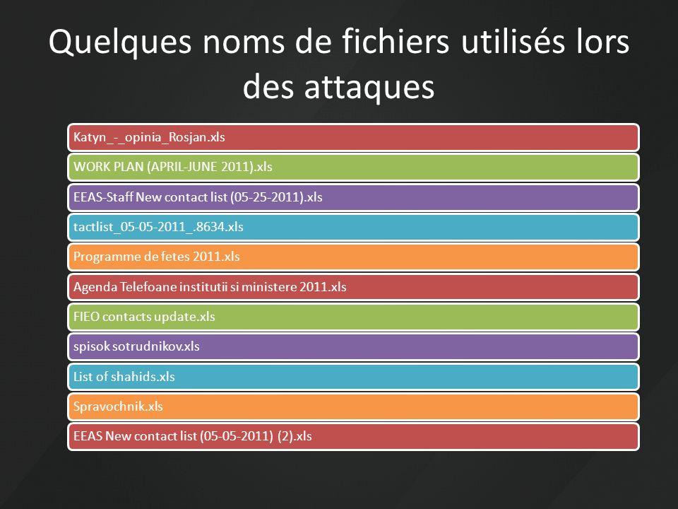 Quelques noms de fichiers utilisés lors des attaques