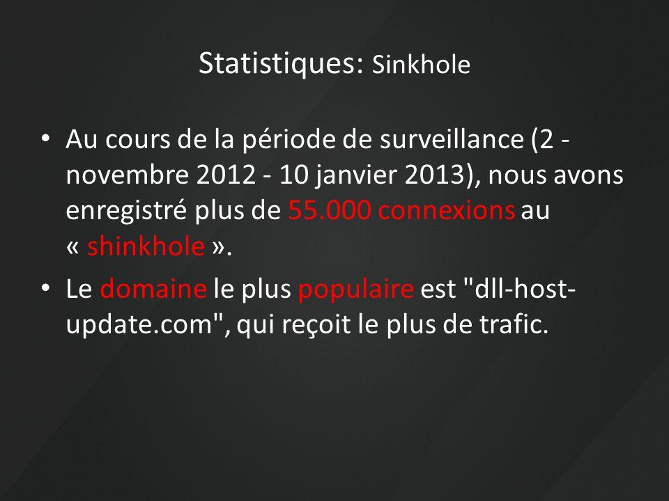 Statistiques: Sinkhole