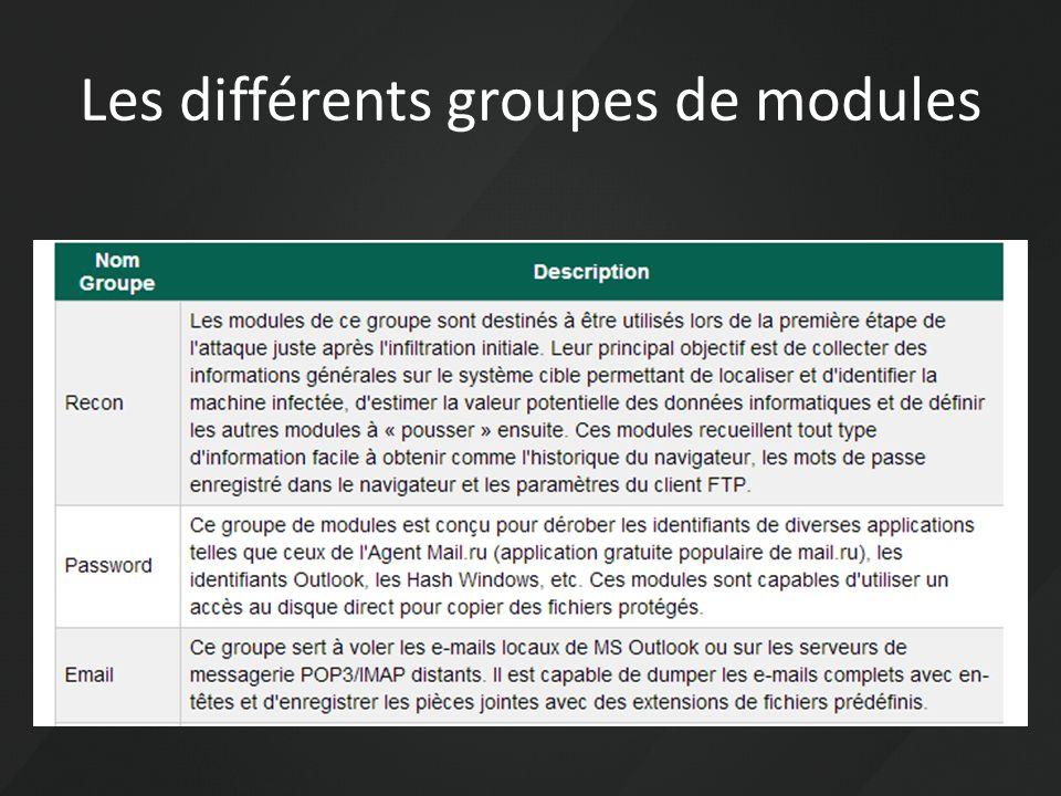 Les différents groupes de modules