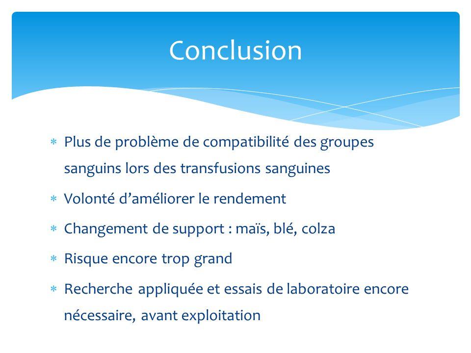 Conclusion Plus de problème de compatibilité des groupes sanguins lors des transfusions sanguines. Volonté d'améliorer le rendement.
