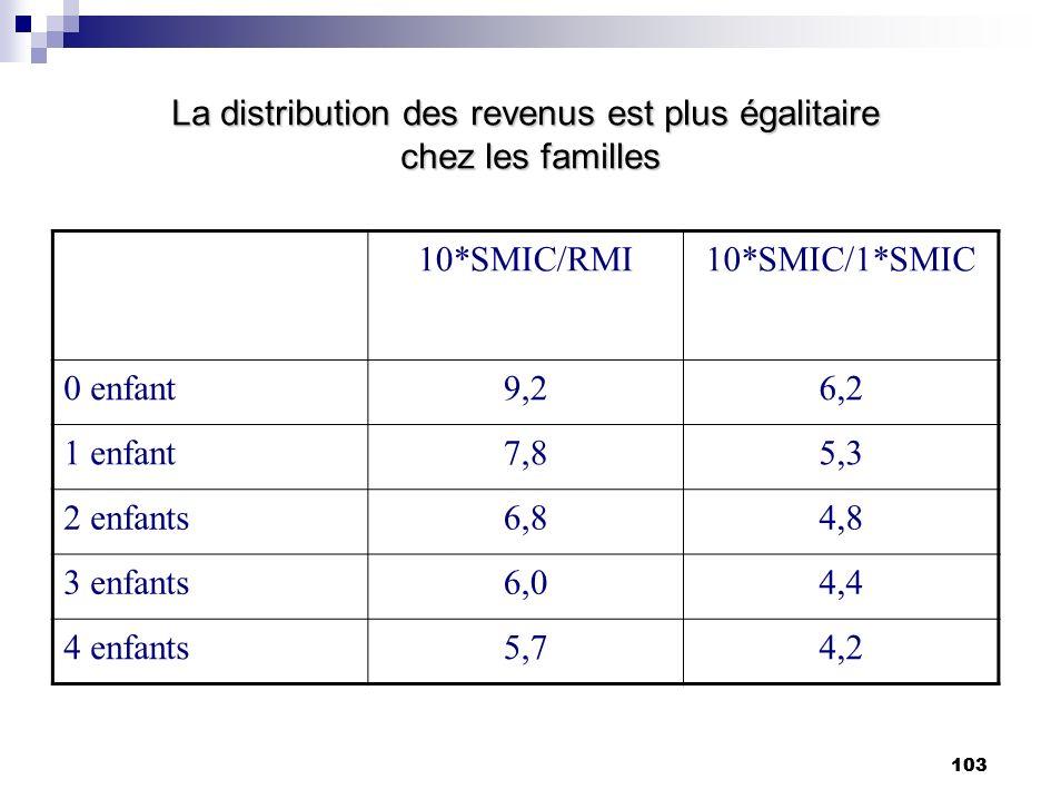 La distribution des revenus est plus égalitaire chez les familles