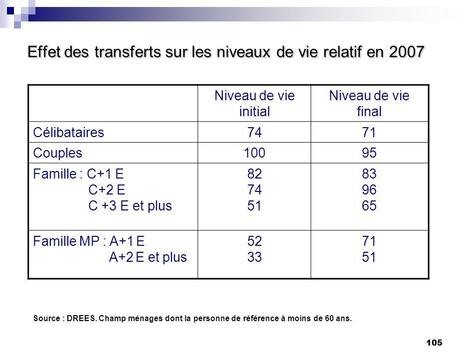 Effet des transferts sur les niveaux de vie relatif en 2007