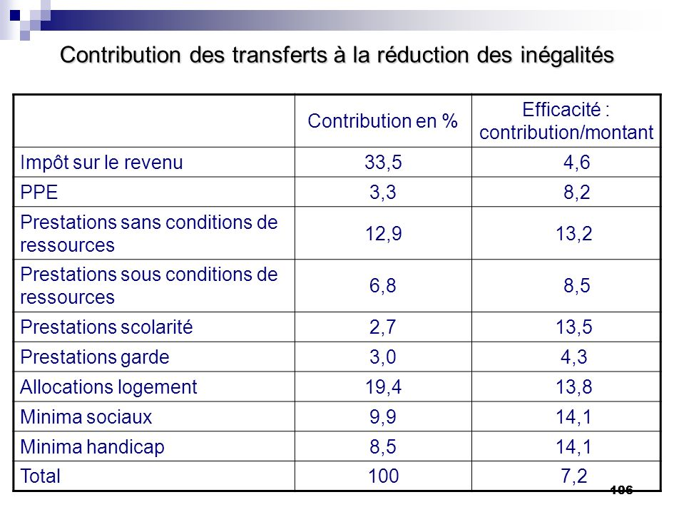 Contribution des transferts à la réduction des inégalités