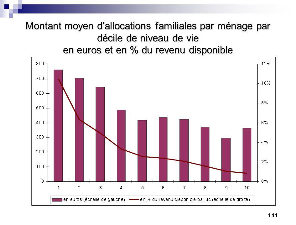 Montant moyen d'allocations familiales par ménage par décile de niveau de vie en euros et en % du revenu disponible