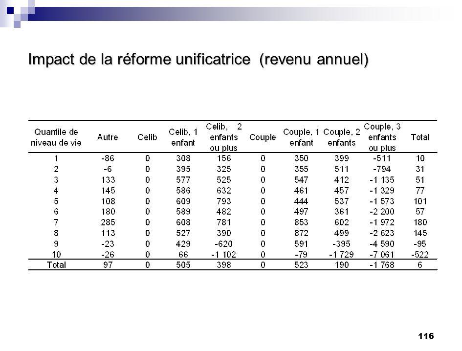 Impact de la réforme unificatrice (revenu annuel)