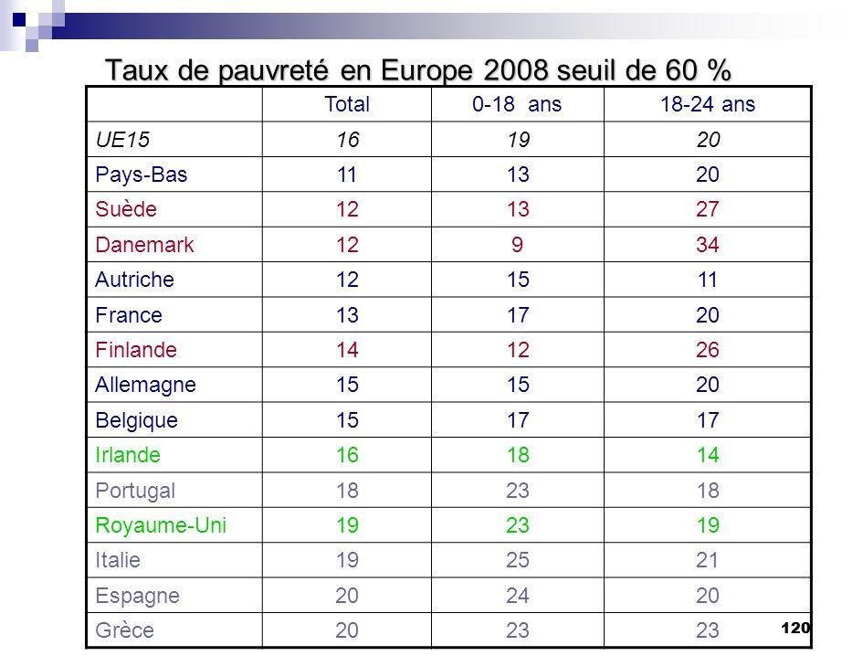 Taux de pauvreté en Europe 2008 seuil de 60 %