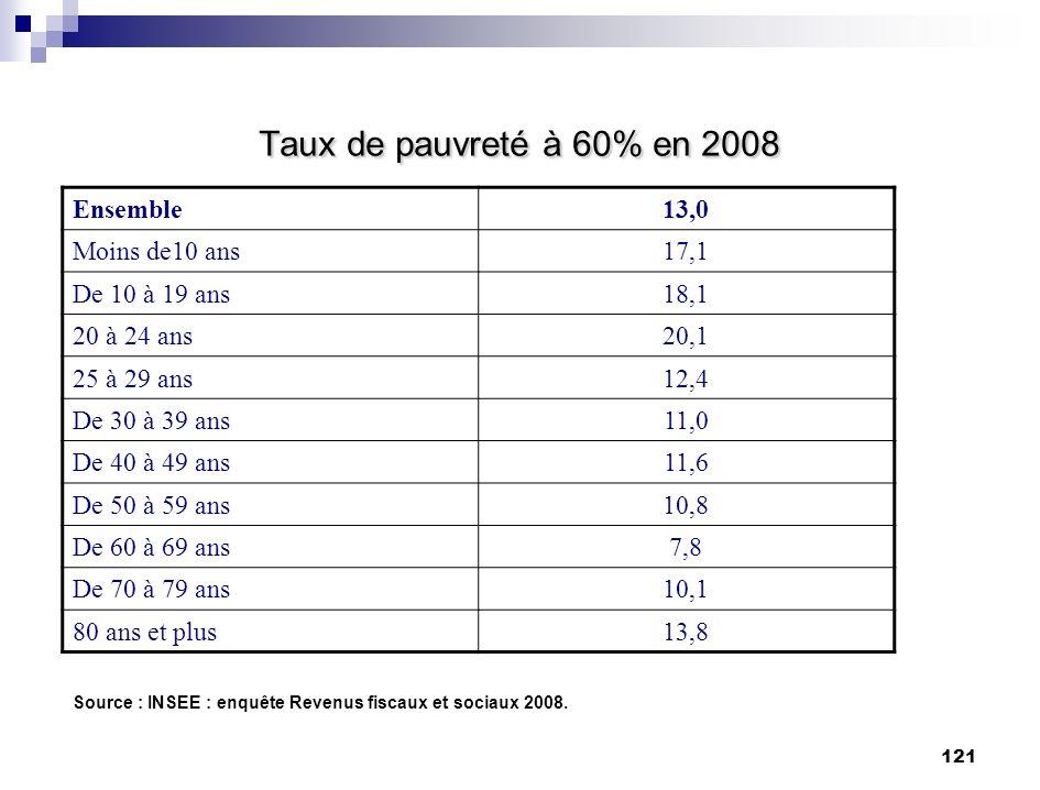 Taux de pauvreté à 60% en 2008 Ensemble 13,0 Moins de10 ans 17,1