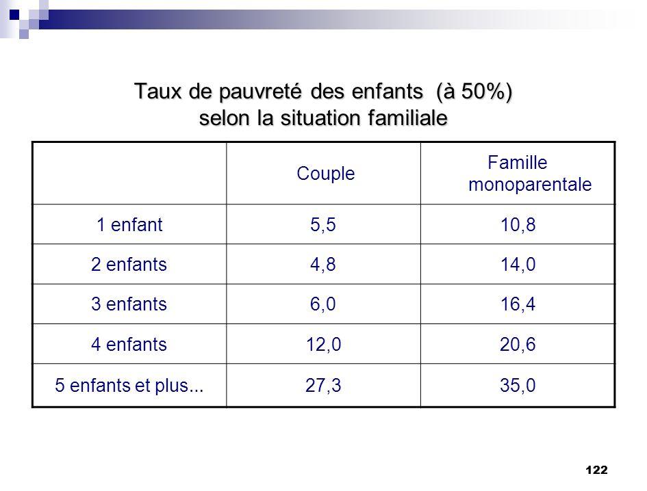 Taux de pauvreté des enfants (à 50%) selon la situation familiale