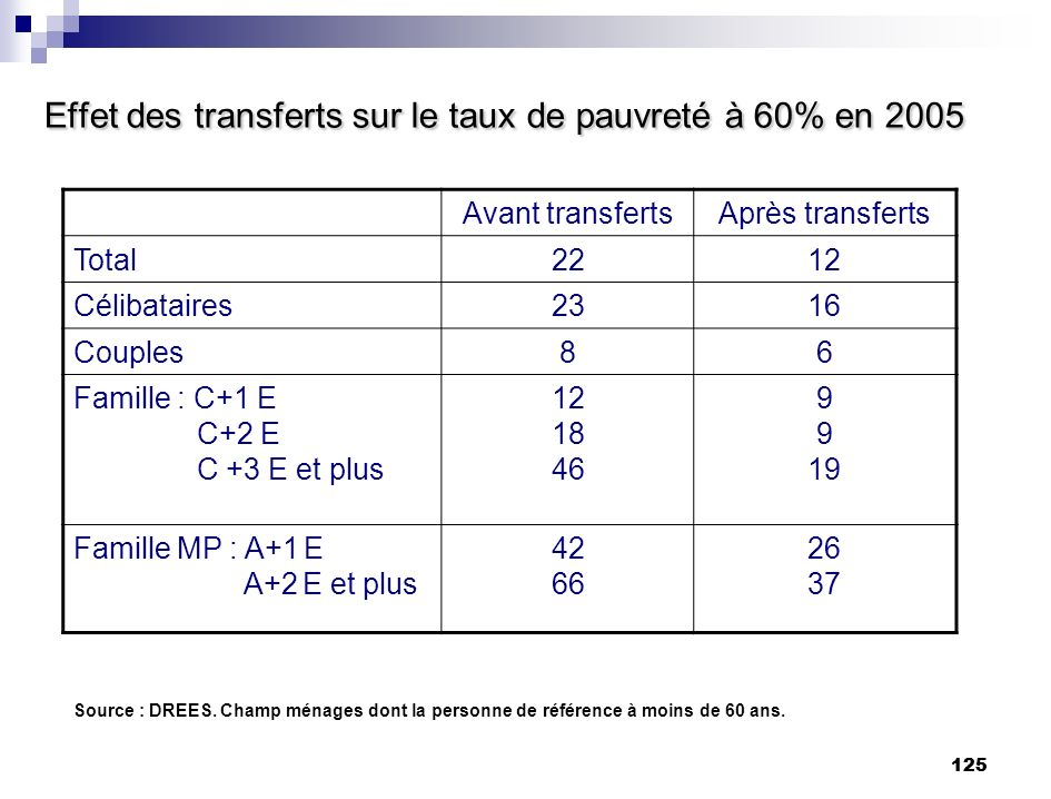 Effet des transferts sur le taux de pauvreté à 60% en 2005
