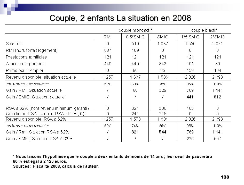 Couple, 2 enfants La situation en 2008