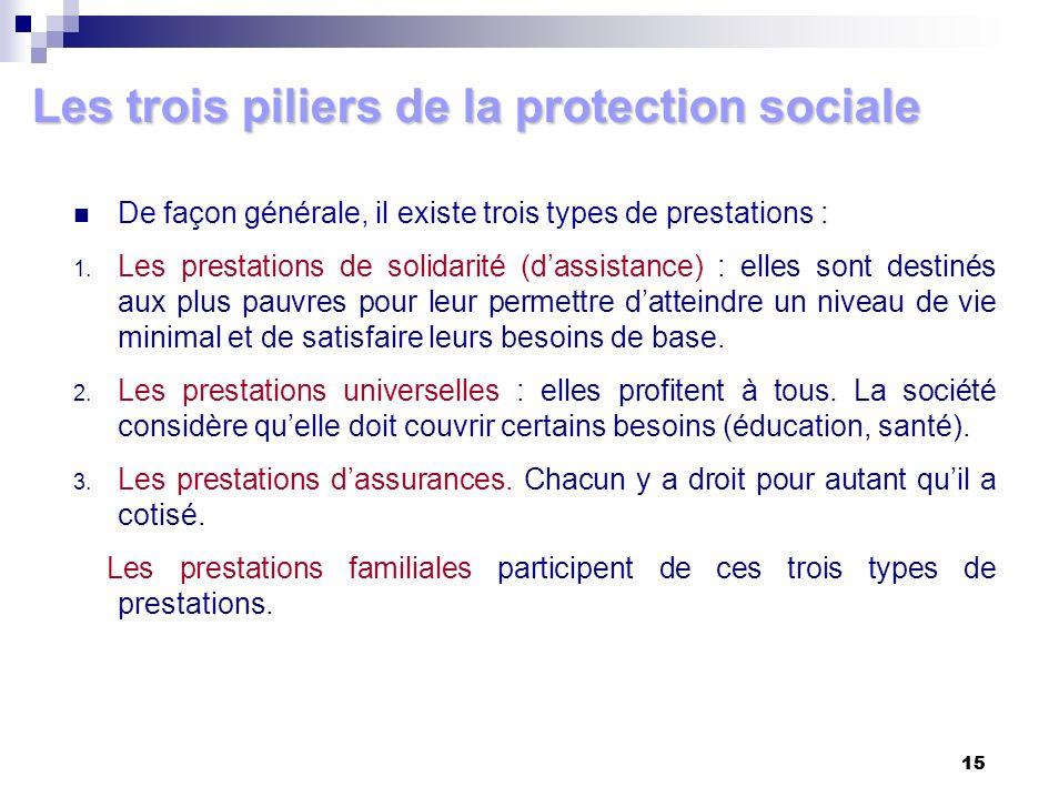 Les trois piliers de la protection sociale