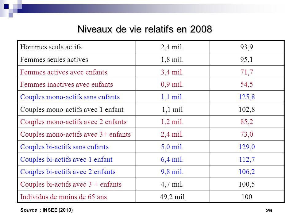 Niveaux de vie relatifs en 2008