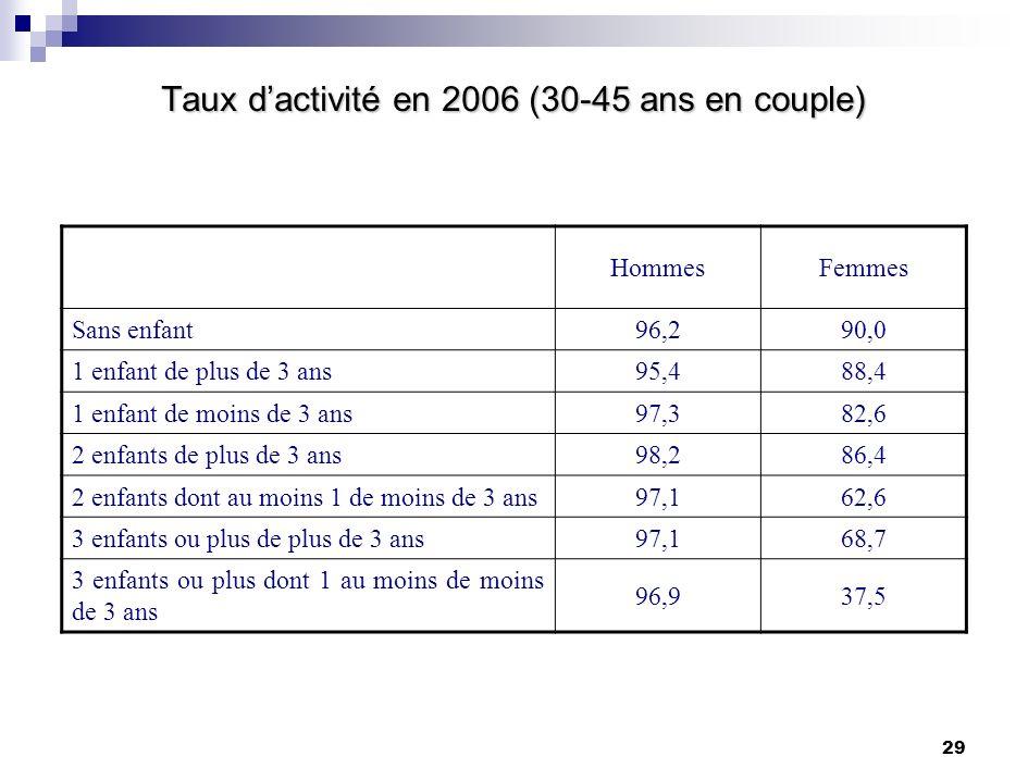 Taux d'activité en 2006 (30-45 ans en couple)