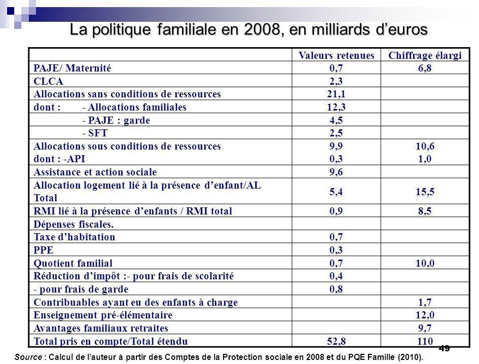 La politique familiale en 2008, en milliards d'euros