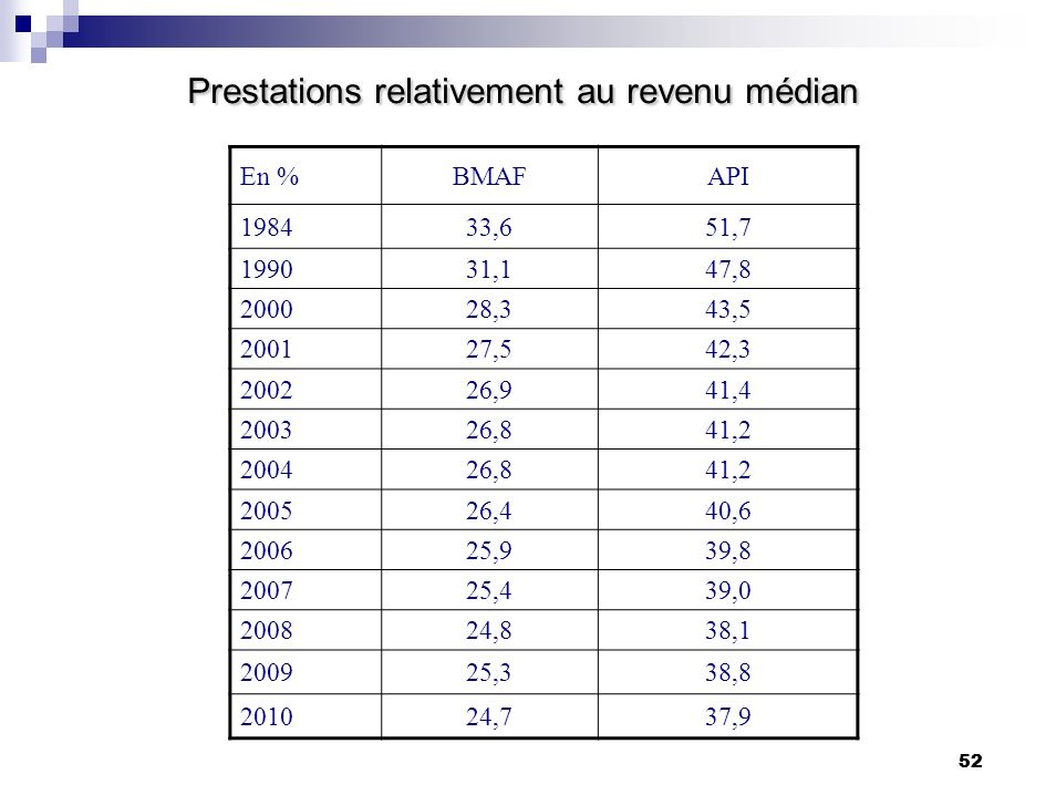 Prestations relativement au revenu médian