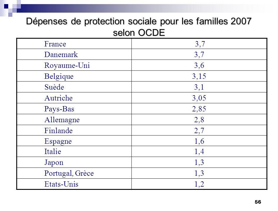 Dépenses de protection sociale pour les familles 2007 selon OCDE