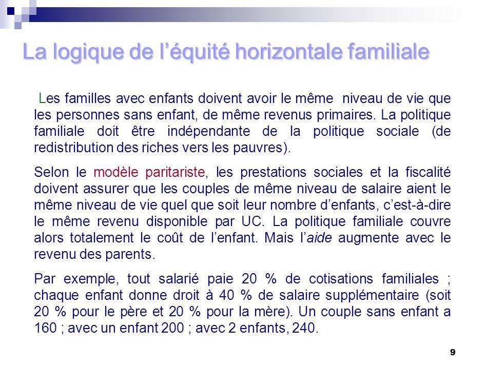 La logique de l'équité horizontale familiale