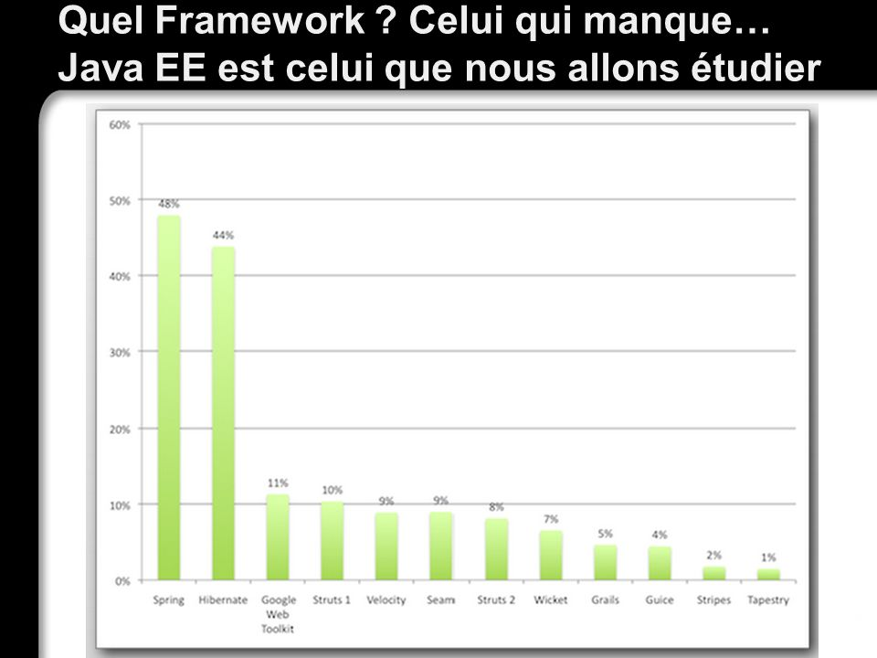 Quel Framework Celui qui manque… Java EE est celui que nous allons étudier