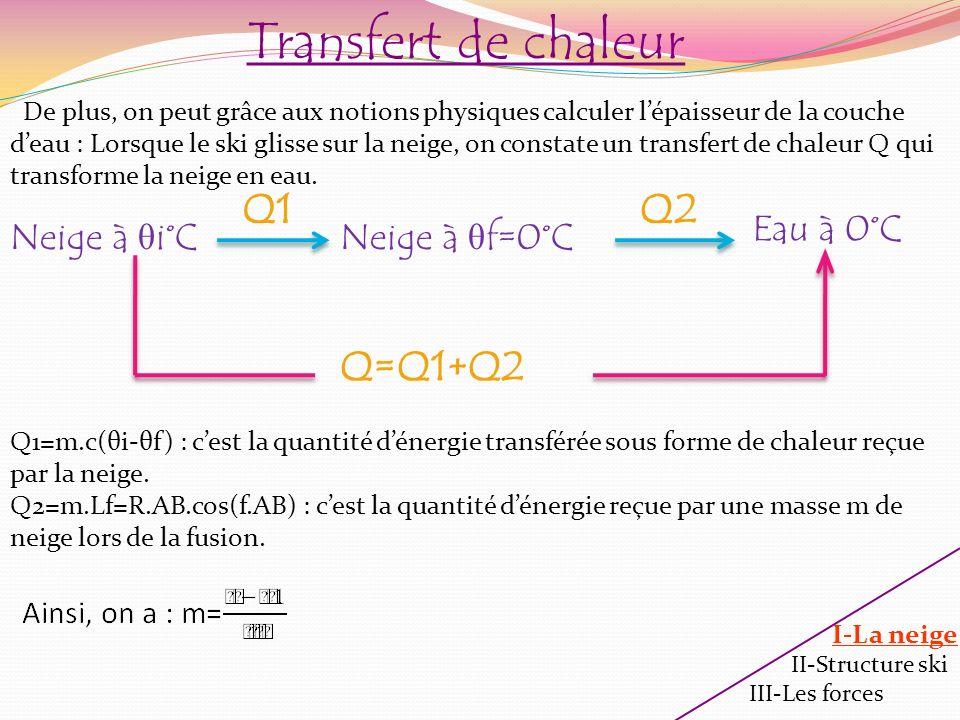 Transfert de chaleur Q1 Q2 Q=Q1+Q2 Eau à 0°C Neige à θi°C