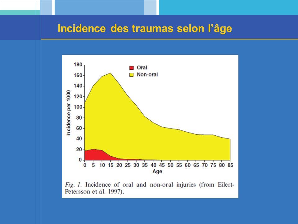 Incidence des traumas selon l'âge