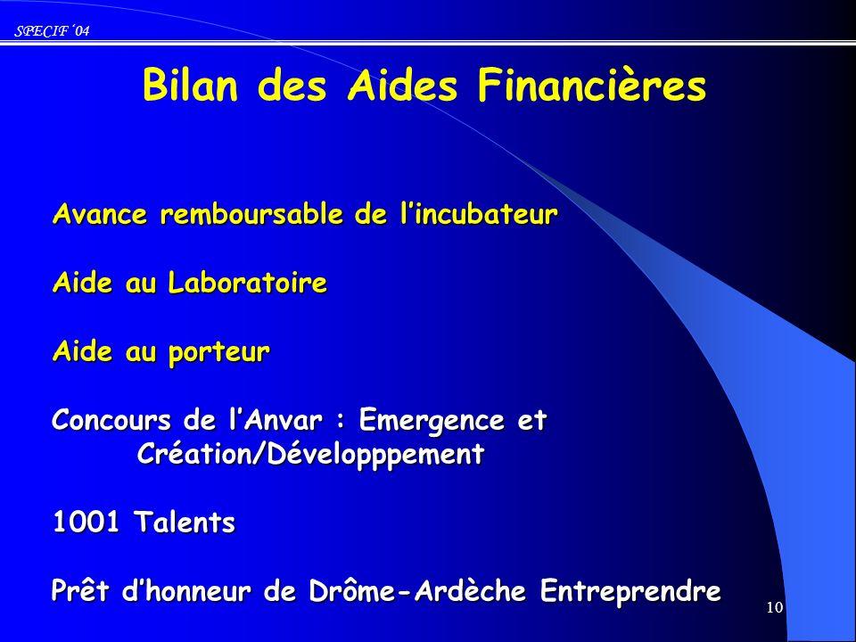 Bilan des Aides Financières