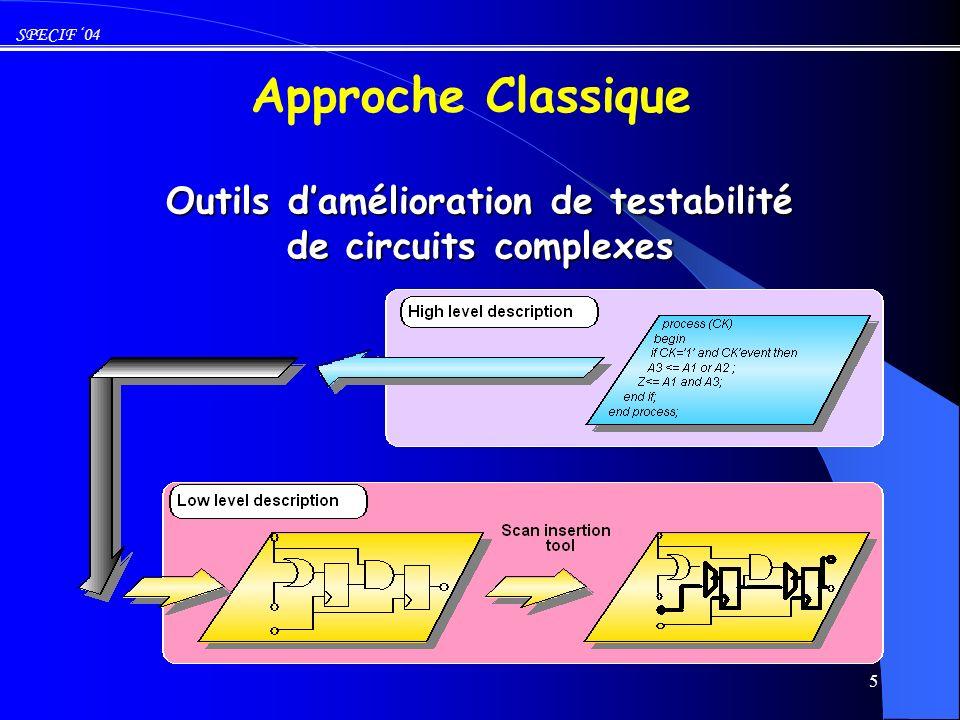 Outils d'amélioration de testabilité de circuits complexes